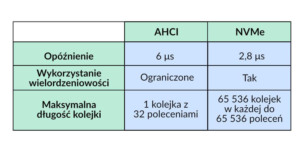 AHCI vs NVMe