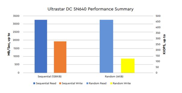 Ultrastar DC SN640 performance summary