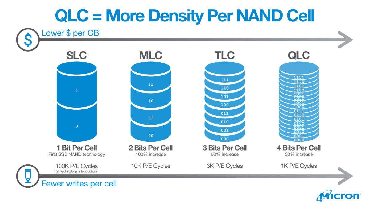 QLC - more density per NAND Cell